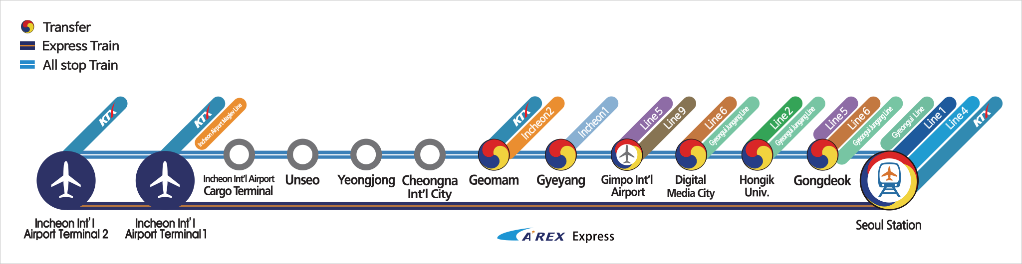 Seoul airport line