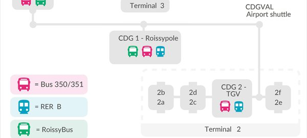 Paris airport infographic